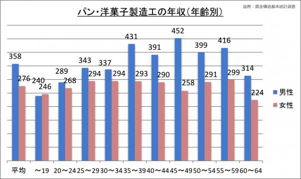 パン・洋菓子製造工の年収(年齢別)_28