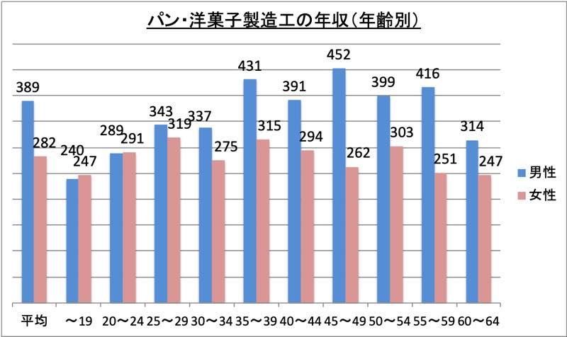 パン・洋菓子製造工の年収(年齢別)_r1