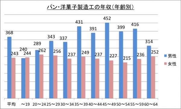 パン・洋菓子製造工の年収(年齢別)_26