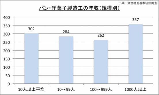 パン・洋菓子製造工の規模別給料のグラフ