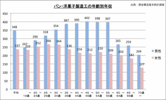 パティシエの年齢別給料のグラフ