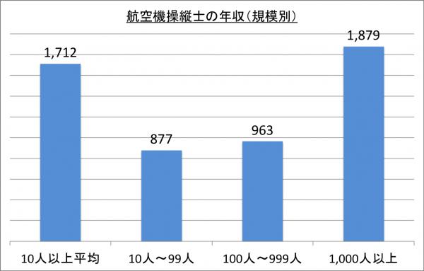 航空機操縦士の年収(規模別)_26
