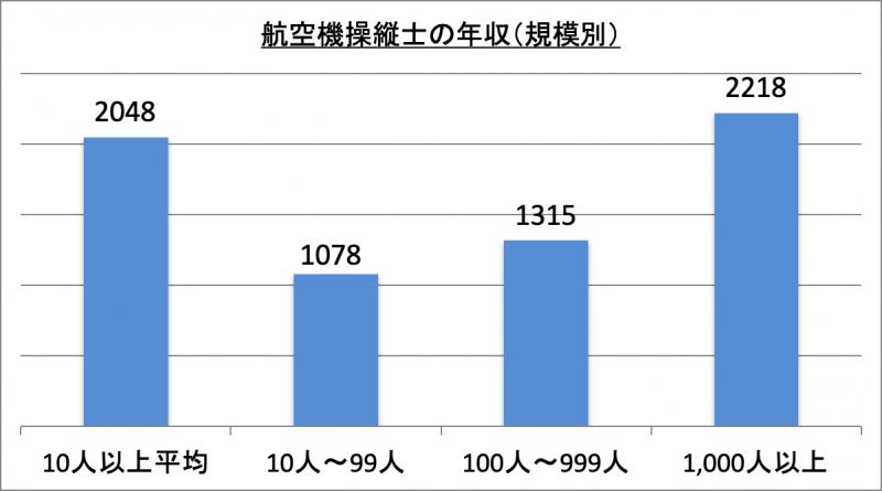 航空機操縦士の年収(規模別)