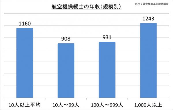 航空機操縦士の給料・年収(規模別)_25