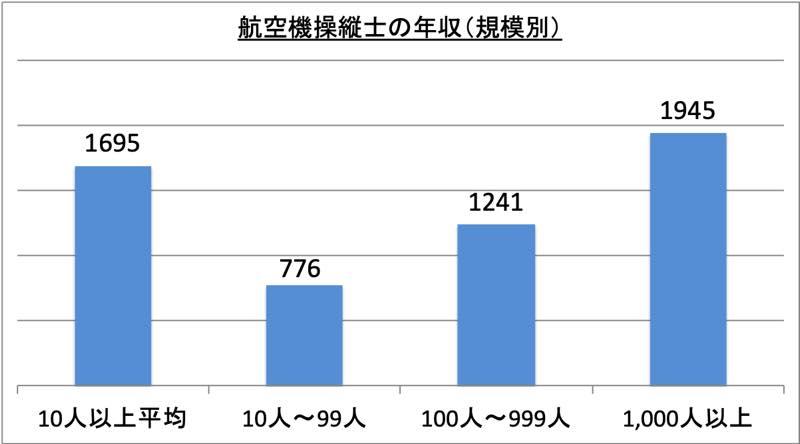 航空機操縦士の年収(規模別)_r1