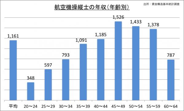航空操縦士の給料・年収(年齢別)_25