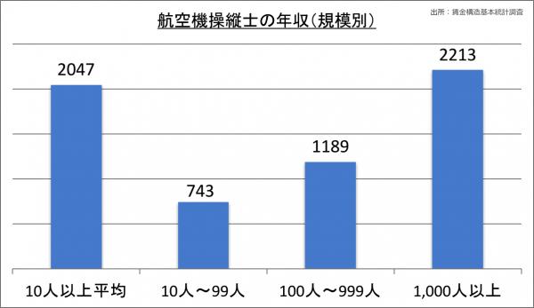 航空機操縦士の年収(規模別)_28