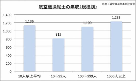 パイロットの年収(規模別)のグラフ