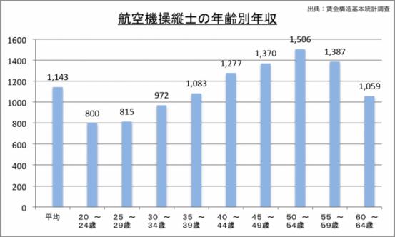 パイロットの年収(年齢別)のグラフ