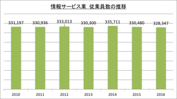 情報サービス業従業員数の推移_2016