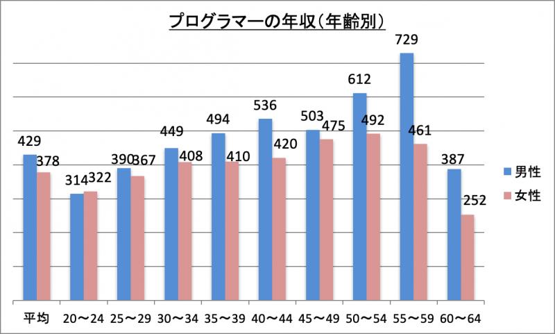 プログラマーの年収(年齢別)