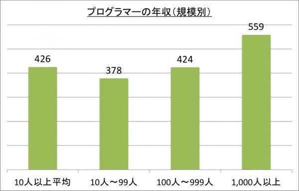 プログラマーの年収(規模別)_26