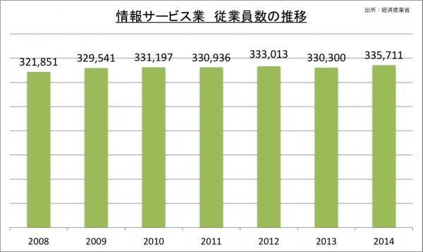 情報サービス業従業員数の推移_2014