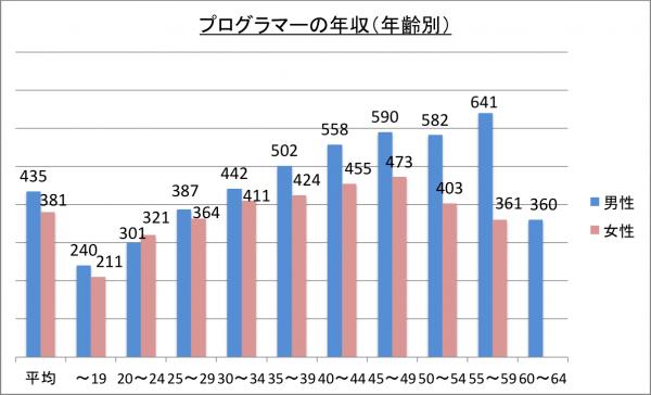 プログラマーの年収(年齢別)_26