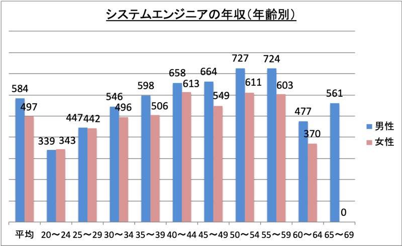 システムエンジニアの年収(年齢別)_r1
