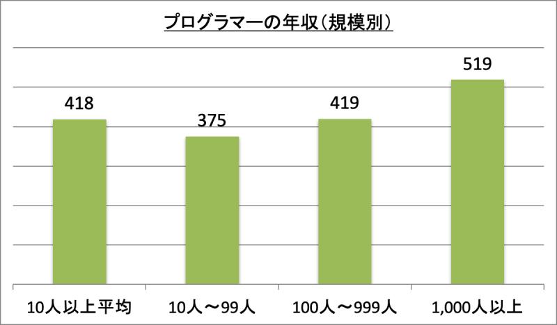 プログラマーの年収(規模別)