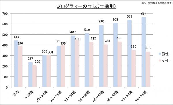 プログラマーの給料・年収(年齢別)23のグラフ