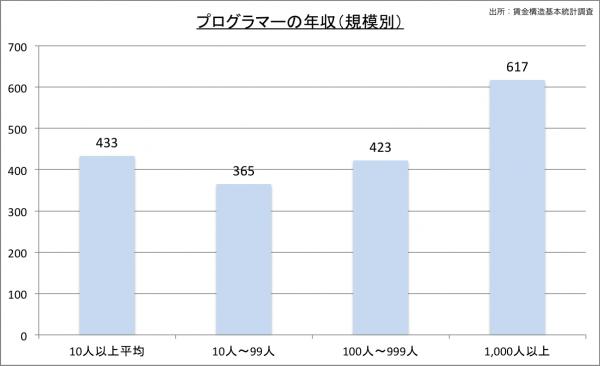 プログラマー給料・年収(規模別)23のグラフ