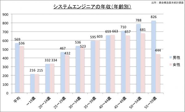 システムエンジニアの給料・年収(年齢別)23のグラフ