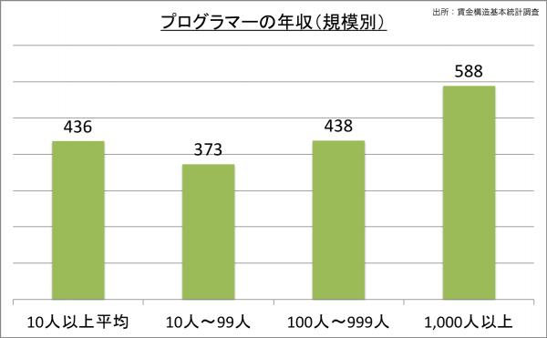 プログラマーの給料・年収(規模別)_25
