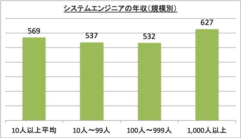システムエンジニアの年収(規模別)_r1