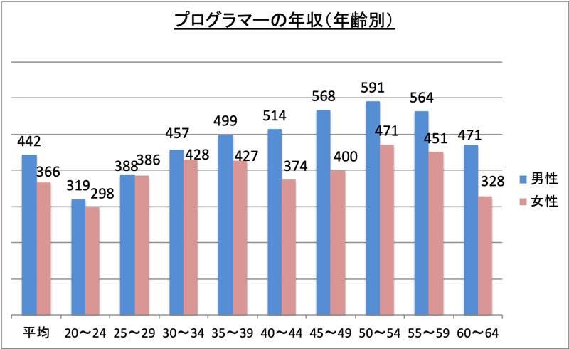 プログラマーの年収(年齢別)_r1