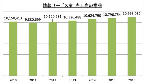 情報サービス業売上高の推移_2016