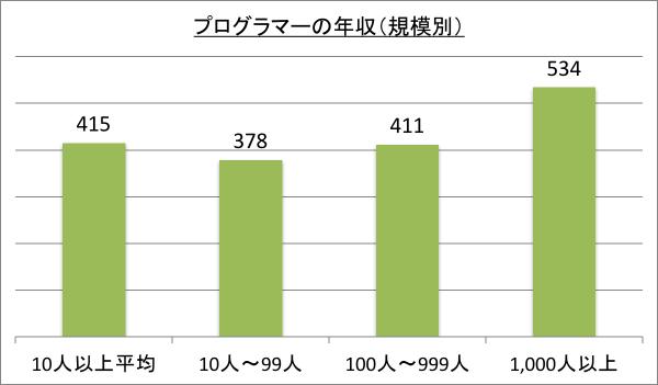 プログラマーの年収(規模別)_28