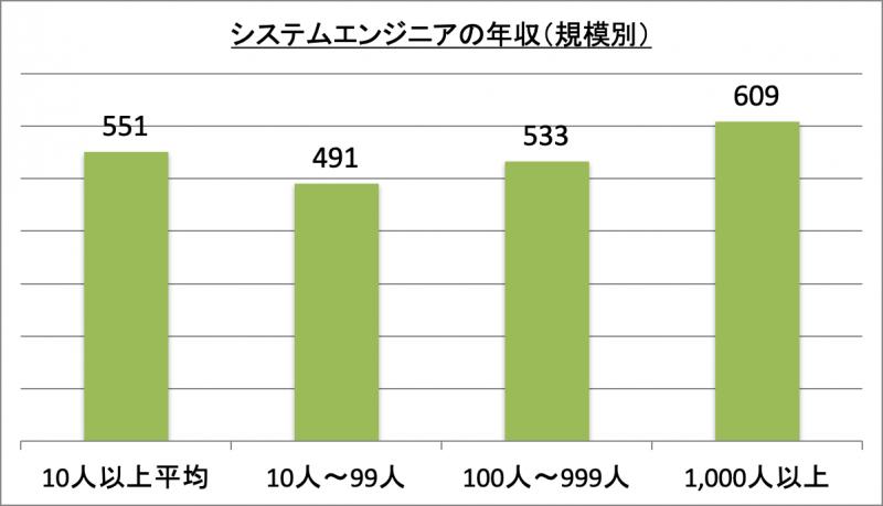 システムエンジニアの年収(規模別)