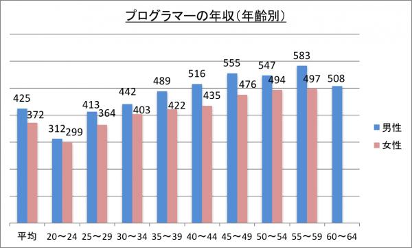 プログラマーの年収(年齢別)_28