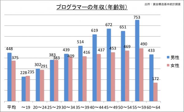 プログラマーの給料・年収(年齢別)_25