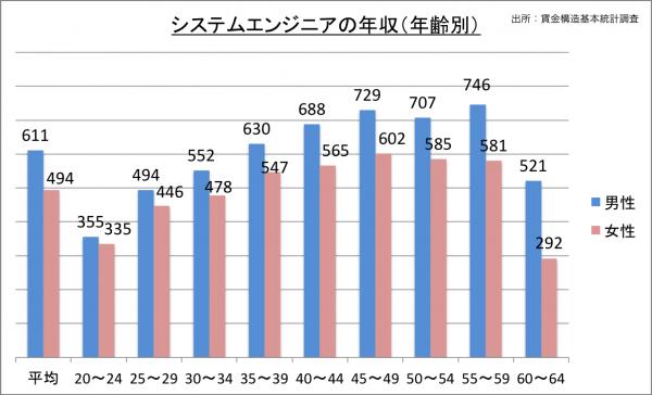 システムエンジニアの年収(年齢別)_27