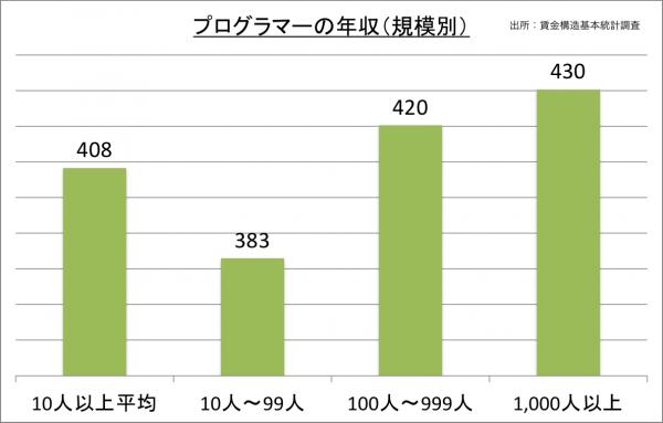 プログラマーの年収(規模別)_27