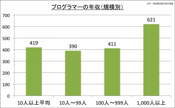 プログラマーの年収(規模別)_24