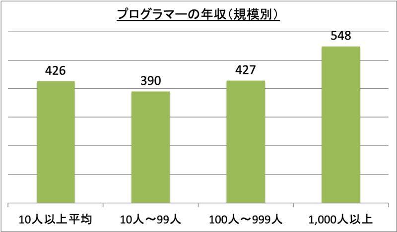 プログラマーの年収(規模別)_r1