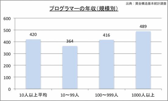 プログラマーの年収(規模別)のグラフ