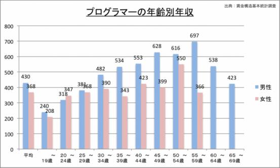 プログラマーの年収(年齢別)のグラフ