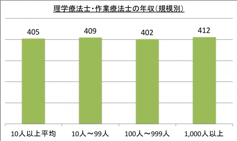 理学療法士・作業療法士の年収(規模別)_29