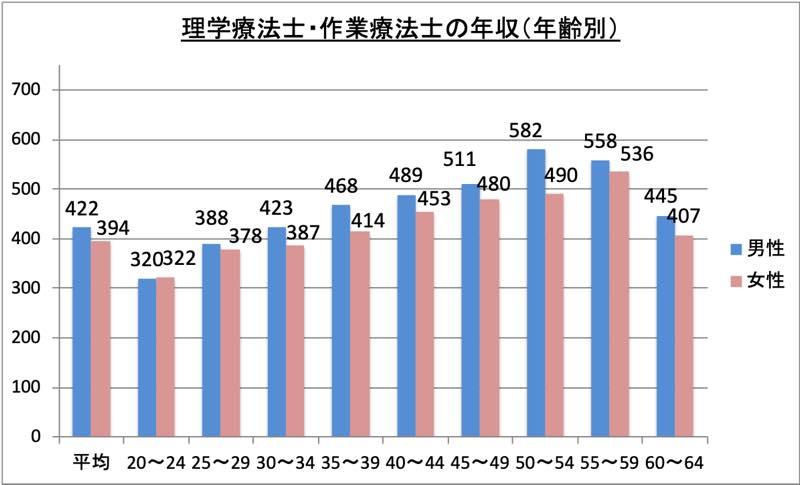 理学療法士・作業療法士の年収(年齢別)_r1