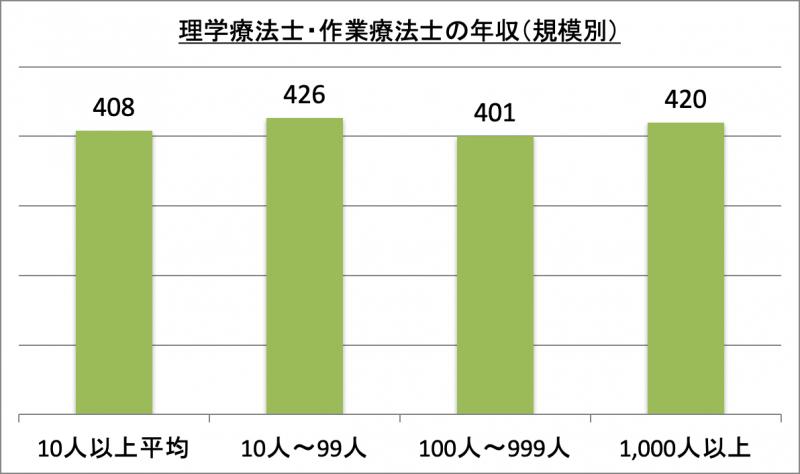 理学療法士・作業療法士の年収(規模別)