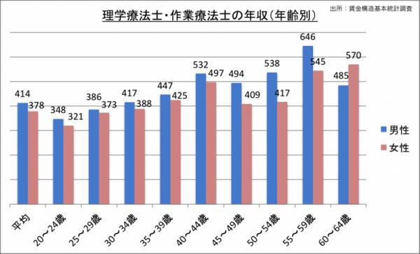 理学療法士・作業療法士の年収(年齢・男女別)_24