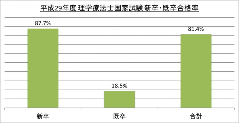 平成29年度理学療法士国家試験新卒・既卒合格率_29