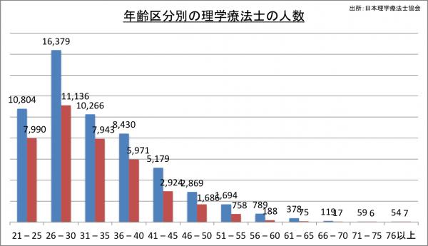 年齢区分別の理学療法士の人数_26
