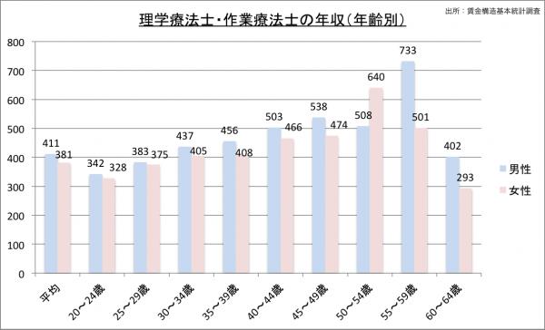 理学療法士の給料・年収(年齢別)23のグラフ