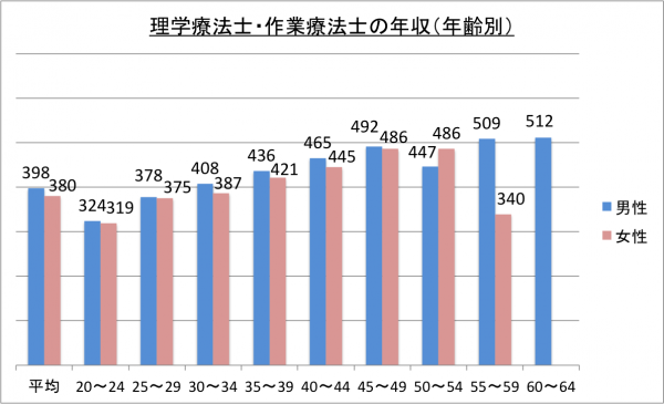 理学療法士・作業療法士の年収(年齢別)_26