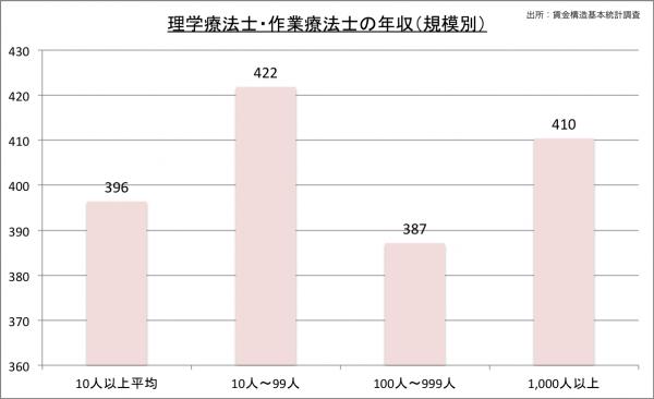 理学療法士の給料・年収(規模別)23のグラフ