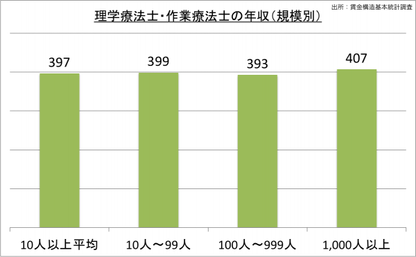 理学療法士、作業療法士の給料・年収(規模別)_25