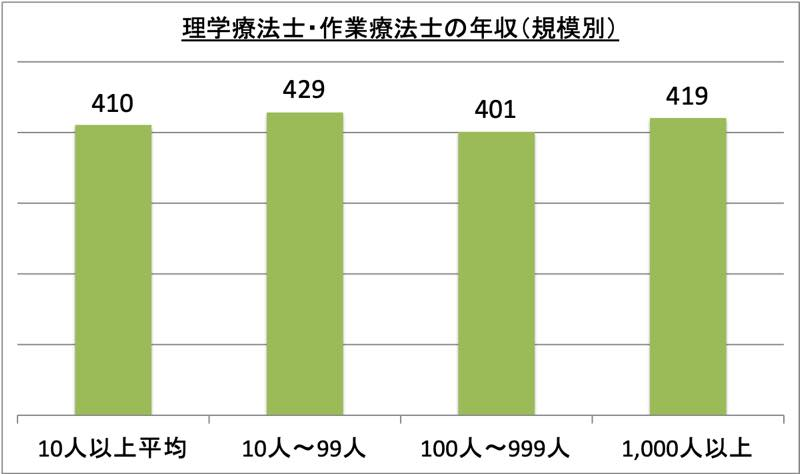 理学療法士・作業療法士の年収(規模別)_r1