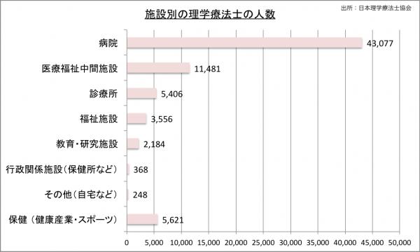 施設別の理学療法士の人数22のグラフ