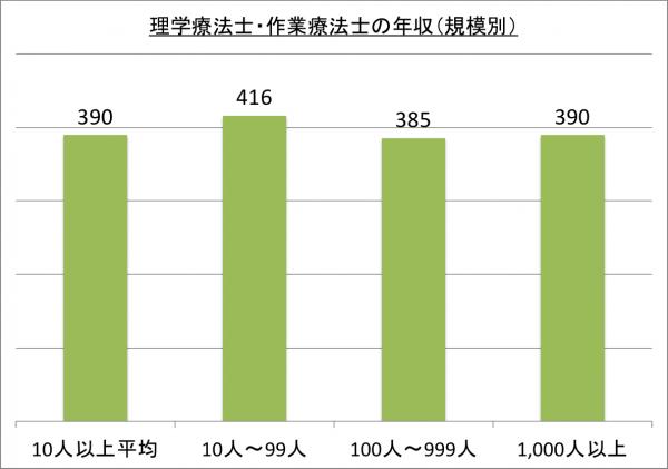 理学療法士・作業療法士の年収(規模別)_26
